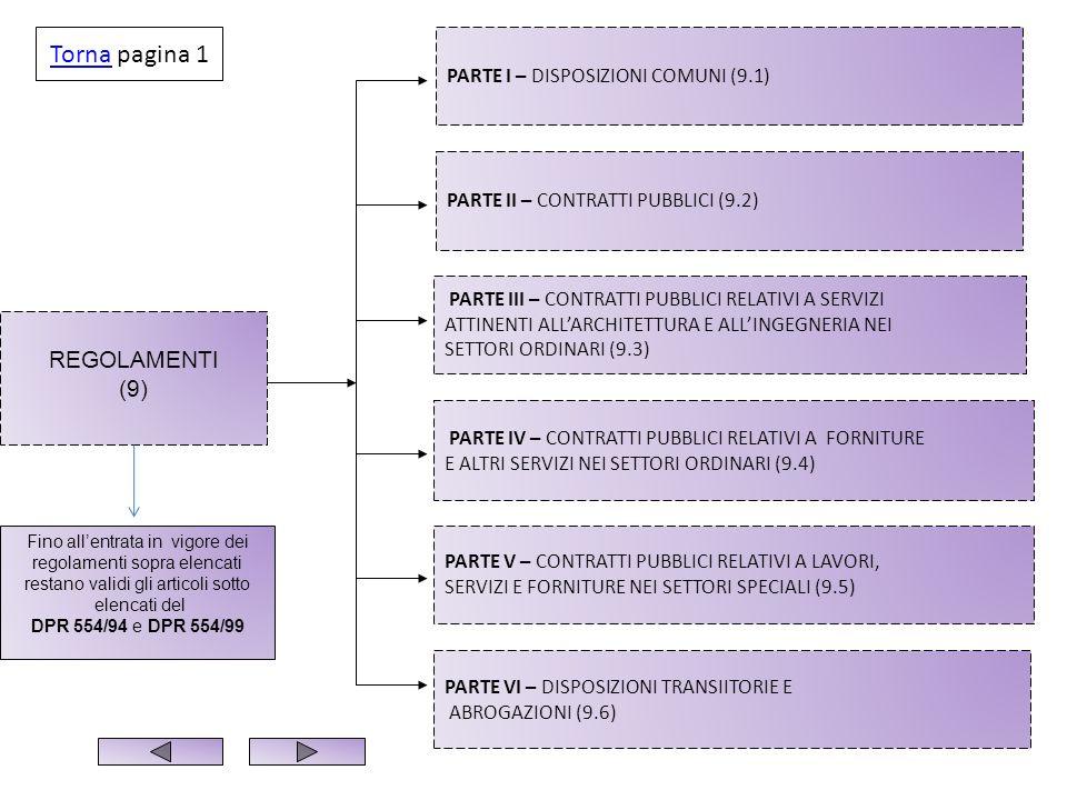 REGOLAMENTI (9) PARTE I – DISPOSIZIONI COMUNI (9.1) PARTE II – CONTRATTI PUBBLICI (9.2) PARTE III – CONTRATTI PUBBLICI RELATIVI A SERVIZI ATTINENTI AL