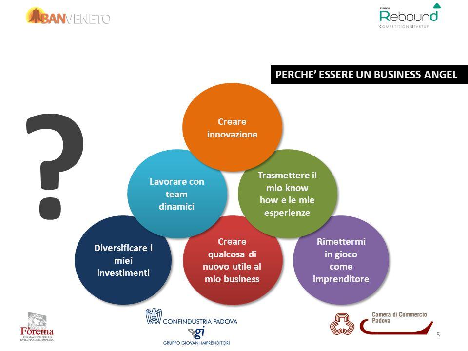 TEAM INNOVATIVITÀ DEL BUSINESS RITORNI ECONOMICI Cosa monitorare nelle start up di interesse !!.