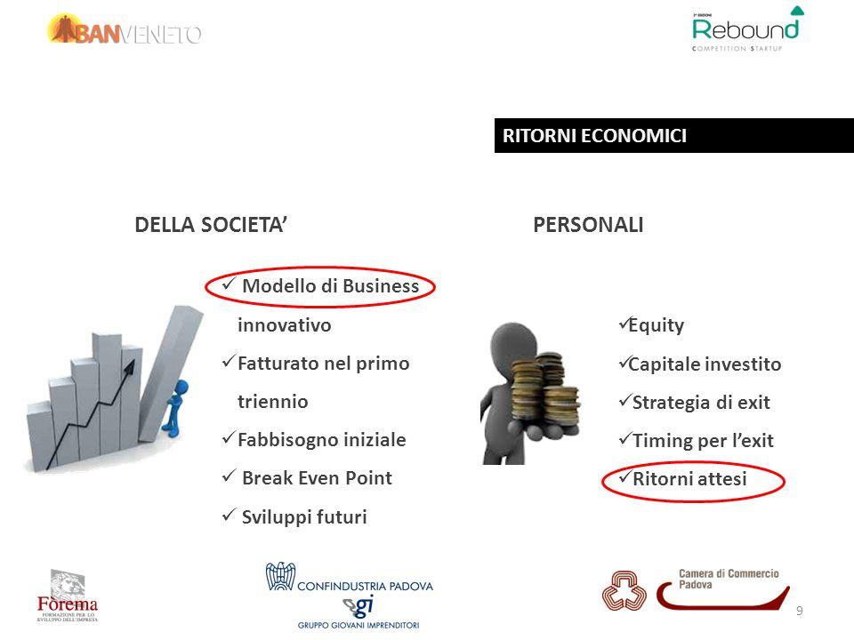 Modello di Business innovativo Fatturato nel primo triennio Fabbisogno iniziale Break Even Point Sviluppi futuri Equity Capitale investito Strategia d