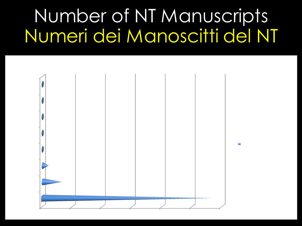 Number of NT Manuscripts Numeri dei Manoscitti del NT