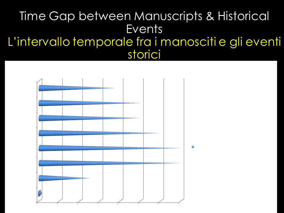 Time Gap between Manuscripts & Historical Events Lintervallo temporale fra i manosciti e gli eventi storici