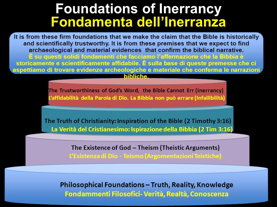 Foundations of Inerrancy Fondamenta dellInerranza Philosophical Foundations – Truth, Reality, Knowledge Fondammenti Filosofici- Verità, Realtà, Conoscenza The Existence of God – Theism (Theistic Arguments) LEsistenza di Dio - Teismo (Argomentazioni Teistiche) The Truth of Christianity: Inspiration of the Bible (2 Timothy 3:16) La Verità del Cristianesimo: Ispirazione della Bibbia (2 Tim 3:16) The Trustworthiness of Gods Word, the Bible Cannot Err (Inerrancy) Laffidabilità della Parola di Dio.