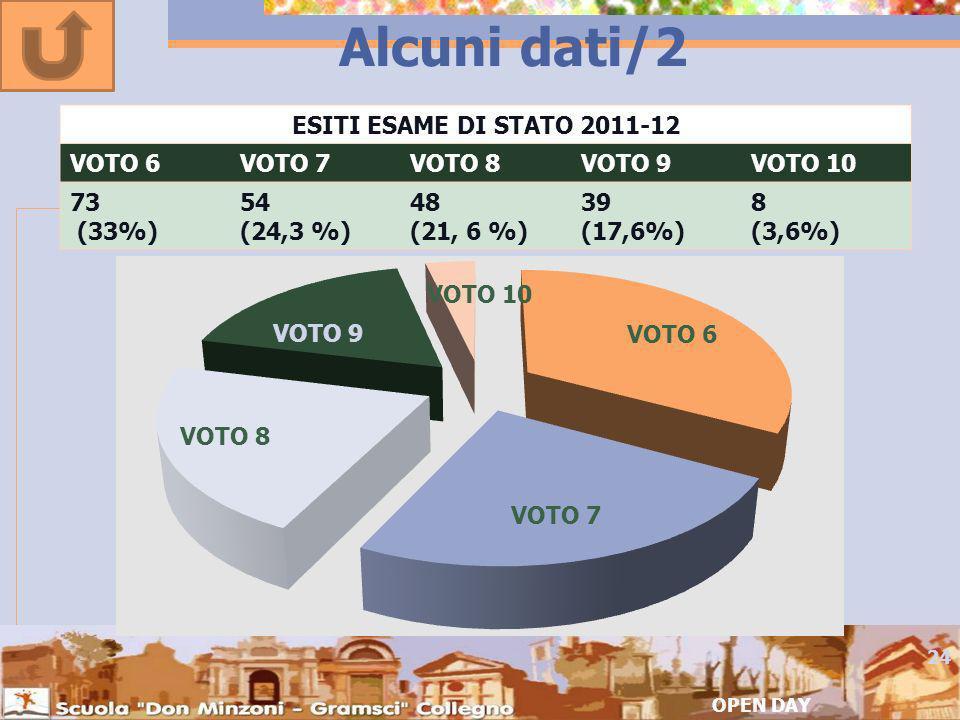 Alcuni dati/2 OPEN DAY 24 ESITI ESAME DI STATO 2011-12 VOTO 6VOTO 7VOTO 8VOTO 9VOTO 10 73 (33%) 54 (24,3 %) 48 (21, 6 %) 39 (17,6%) 8 (3,6%)