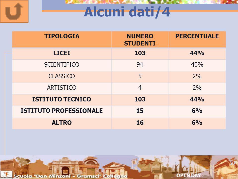 Alcuni dati/4 OPEN DAY 27 TIPOLOGIANUMERO STUDENTI PERCENTUALE LICEI10344% SCIENTIFICO9440% CLASSICO52% ARTISTICO42% ISTITUTO TECNICO10344% ISTITUTO PROFESSIONALE156% ALTRO166%