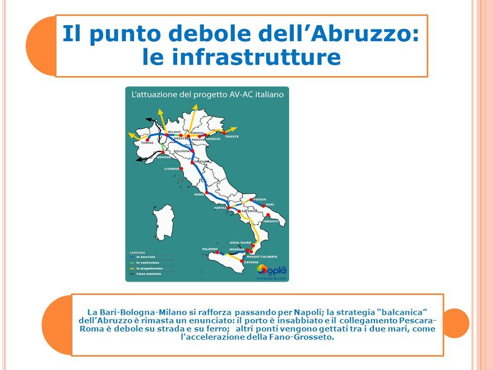 Il punto debole dellAbruzzo: le infrastrutture La Bari-Bologna-Milano si rafforza passando per Napoli; la strategia balcanica dellAbruzzo è rimasta un