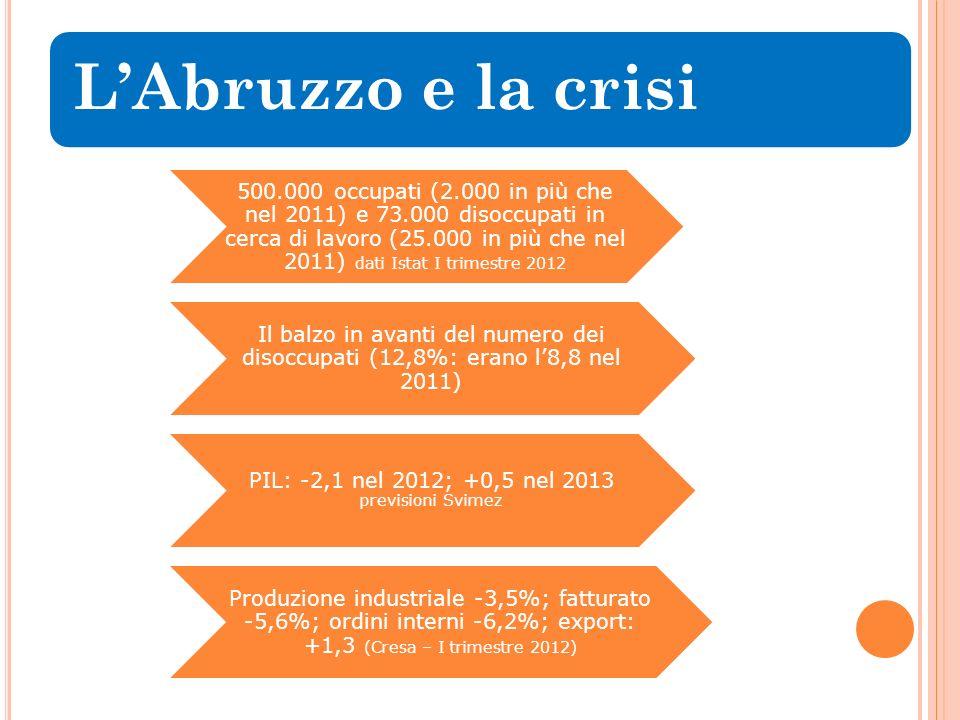 LAbruzzo e la crisi 500.000 occupati (2.000 in più che nel 2011) e 73.000 disoccupati in cerca di lavoro (25.000 in più che nel 2011) dati Istat I trimestre 2012 Il balzo in avanti del numero dei disoccupati (12,8%: erano l8,8 nel 2011) PIL: -2,1 nel 2012; +0,5 nel 2013 previsioni Svimez Produzione industriale -3,5%; fatturato -5,6%; ordini interni -6,2%; export: +1,3 (Cresa – I trimestre 2012)