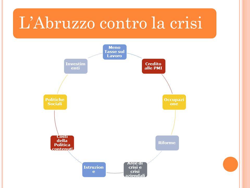 LAbruzzo contro la crisi Meno Tasse sul Lavoro Credito alle PMI Occupazi one Riforme Aree di crisi e crisi aziendali Istruzion e Costi della Politica contenuti Politiche Sociali Investim enti