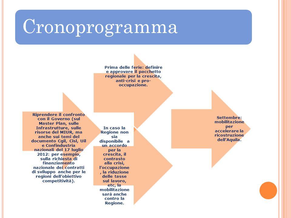 Cronoprogramma Prima delle ferie: definire e approvare il pacchetto regionale per la crescita, anti-crisi e pro- occupazione. Settembre: mobilitazione