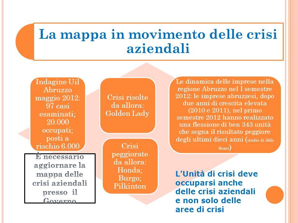 La mappa in movimento delle crisi aziendali Indagine Uil Abruzzo maggio 2012: 97 casi esaminati; 20.000 occupati; posti a rischio 6.000 Crisi risolte