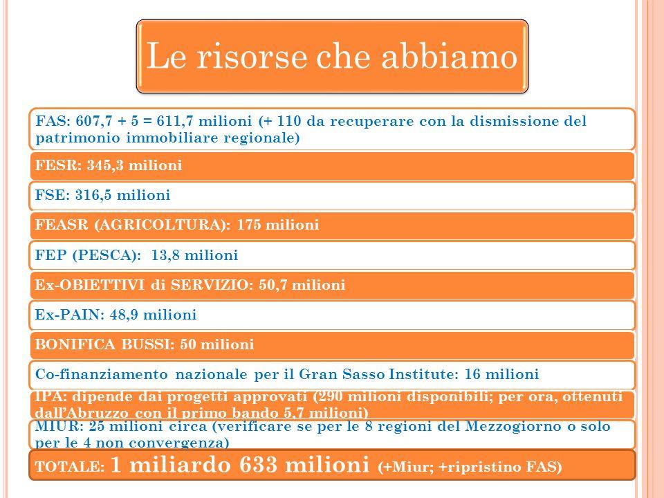 FAS: 607,7 + 5 = 611,7 milioni (+ 110 da recuperare con la dismissione del patrimonio immobiliare regionale) FESR: 345,3 milioniFSE: 316,5 milioniFEASR (AGRICOLTURA): 175 milioniFEP (PESCA): 13,8 milioniEx-OBIETTIVI di SERVIZIO: 50,7 milioniEx-PAIN: 48,9 milioniBONIFICA BUSSI: 50 milioniCo-finanziamento nazionale per il Gran Sasso Institute: 16 milioni IPA: dipende dai progetti approvati (290 milioni disponibili; per ora, ottenuti dallAbruzzo con il primo bando 5,7 milioni) MIUR: 25 milioni circa (verificare se per le 8 regioni del Mezzogiorno o solo per le 4 non convergenza) TOTALE: 1 miliardo 633 milioni (+Miur; +ripristino FAS)