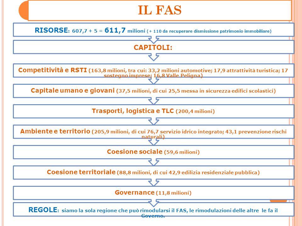 FESR 2007-2013 Risorse: 345,3 milioni Assi:I R&ST, Innovazione e competitività: 90,9 milioniII Sostenibilità ambientale: 35,2 milioni III Società dellInformazione: 49,4 milioni IV Sviluppo territoriale: 72,7 milioniV Assistenza tecnica: 13,5 milioni VI Recupero e rivitalizzazione economica sociale del territorio colpito dal sisma: 83,4 milioni Rimodulazione fatta: trasferimento di 4,5 milioni dalla bonifica siti inquinati ai PISU (sviluppo urbano) Riprogrammazione in corso: ridurre lAsse III dai 49,4 milioni a massimo 9-10, assegnando circa 30 milioni alasse IV (sviluppo territoriale) e circa 10 milioni allasse VI (terremoto)
