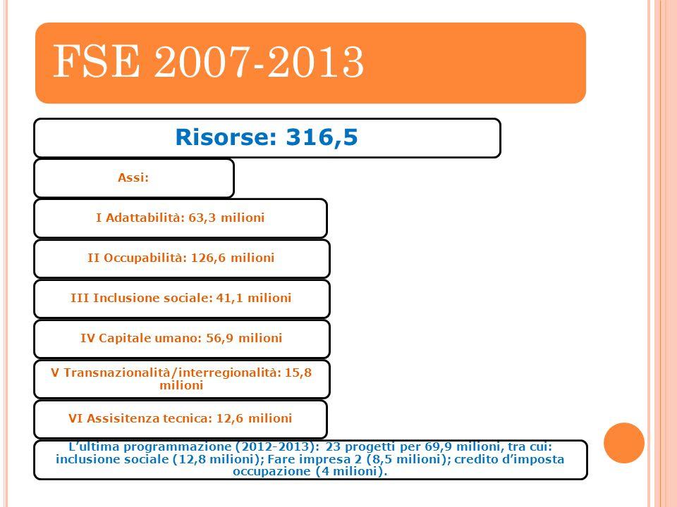 FSE 2007-2013 Risorse: 316,5 Assi:I Adattabilità: 63,3 milioniII Occupabilità: 126,6 milioniIII Inclusione sociale: 41,1 milioniIV Capitale umano: 56,9 milioni V Transnazionalità/interregionalità: 15,8 milioni VI Assisitenza tecnica: 12,6 milioni Lultima programmazione (2012-2013): 23 progetti per 69,9 milioni, tra cui: inclusione sociale (12,8 milioni); Fare impresa 2 (8,5 milioni); credito dimposta occupazione (4 milioni).