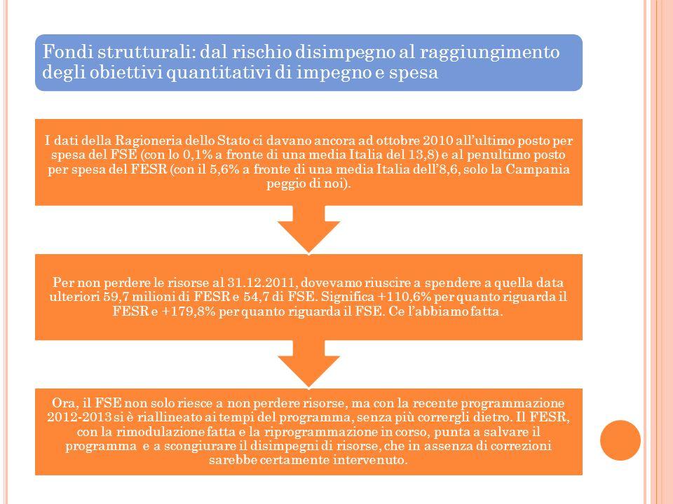 Fondi strutturali: dal rischio disimpegno al raggiungimento degli obiettivi quantitativi di impegno e spesa Ora, il FSE non solo riesce a non perdere