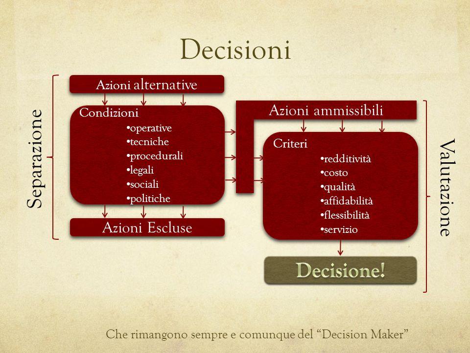 Decisioni Che rimangono sempre e comunque del Decision Maker Azioni alternative Condizioni operative tecniche procedurali legali sociali politiche Con