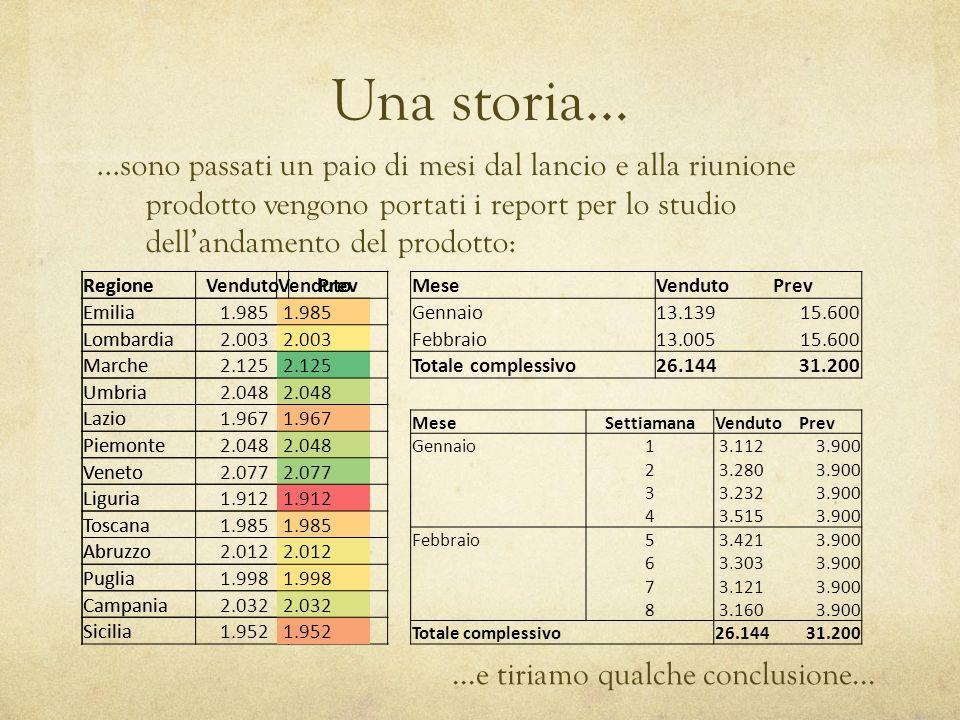 Una storia… RegioneVendutoPrev Emilia 1.9852.400 Lombardia 2.0032.400 Marche 2.1252.400 Umbria 2.0482.400 Lazio 1.9672.400 Piemonte 2.0482.400 Veneto