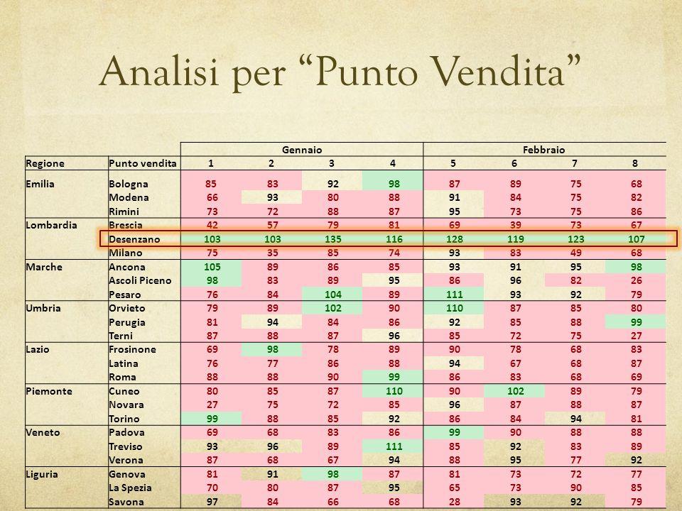 Analisi per Punto Vendita GennaioFebbraio RegionePunto vendita12345678 EmiliaBologna85 83 92 98 87 89 75 68 Modena 66 93 80 88 91 84 75 82 Rimini 73 7
