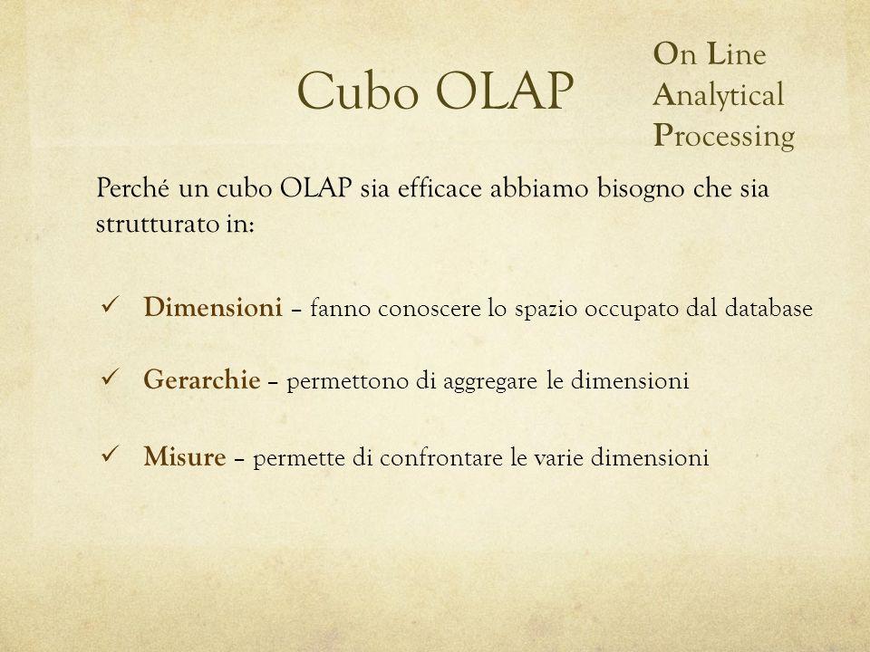 Cubo OLAP Perché un cubo OLAP sia efficace abbiamo bisogno che sia strutturato in: O n L ine A nalytical P rocessing Dimensioni – fanno conoscere lo s