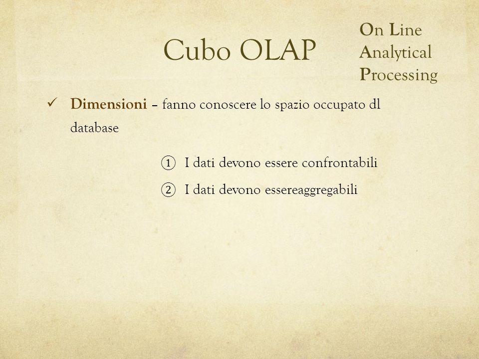 Cubo OLAP O n L ine A nalytical P rocessing I dati devono essere confrontabili I dati devono essereaggregabili Dimensioni – fanno conoscere lo spazio