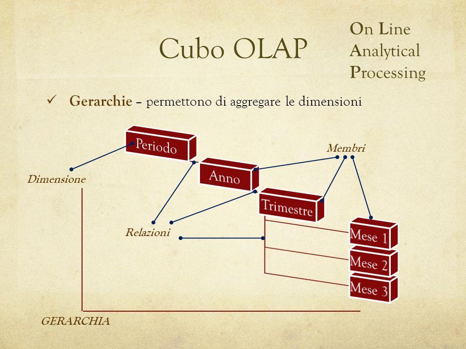 Cubo OLAP O n L ine A nalytical P rocessing Gerarchie – permettono di aggregare le dimensioni Dimensione Relazioni Membri GERARCHIA