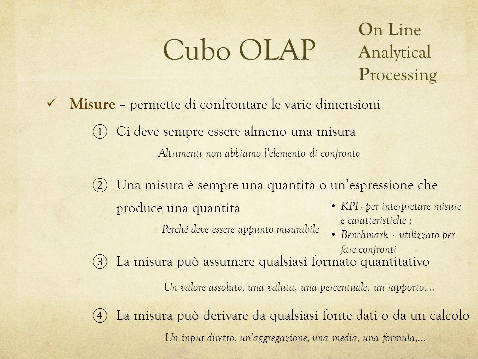 Cubo OLAP O n L ine A nalytical P rocessing Ci deve sempre essere almeno una misura Una misura è sempre una quantità o unespressione che produce una q