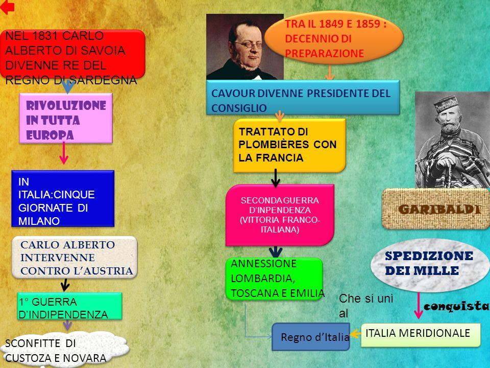 GARIBALD GARIBALDI SPEDIZIONE DEI MILLE ITALIA MERIDIONALE conquista Regno dItalia NEL 1831 CARLO ALBERTO DI SAVOIA DIVENNE RE DEL REGNO DI SARDEGNA R