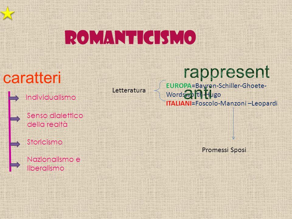 Romanticismo EUROPA=Bayron-Schiller-Ghoete- Wordsworth-Hugo ITALIANI=Foscolo-Manzoni –Leopardi Letteratura caratteri Individualismo Senso dialettico d