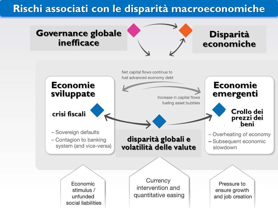 Rischi associati con le disparità macroeconomiche disparità globali e volatilità delle valute Disparità economiche Economie sviluppate Economie emergenti crisi fiscali Crollo dei prezzi dei beni Governance globale inefficace 21