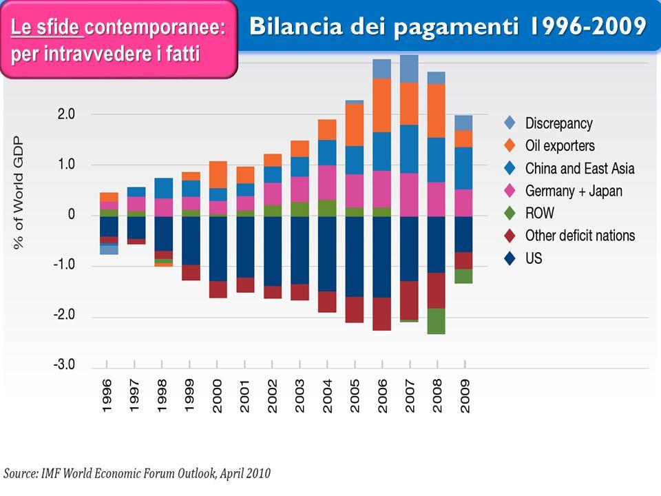 Bilancia dei pagamenti 1996-2009 Bilancia dei pagamenti 1996-2009 Le sfide contemporanee: per intravvedere i fatti 22