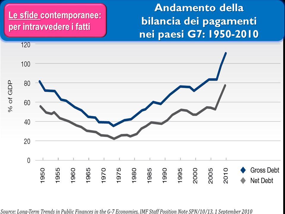 Andamento della bilancia dei pagamenti nei paesi G7: 1950-2010 Le sfide contemporanee: per intravvedere i fatti 23
