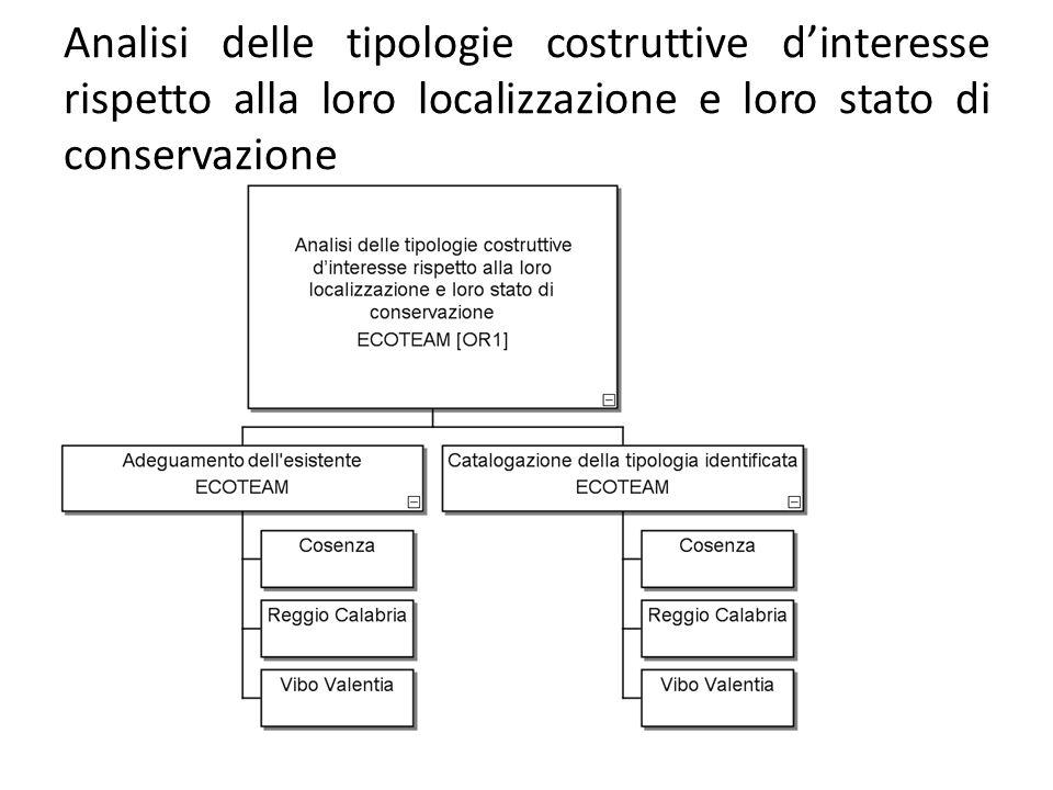 Analisi delle tipologie costruttive dinteresse rispetto alla loro localizzazione e loro stato di conservazione