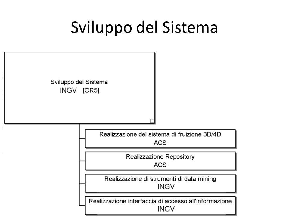 Sviluppo del Sistema