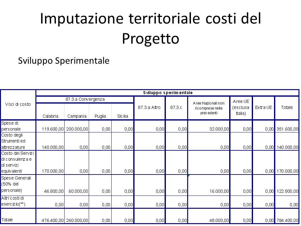 Imputazione territoriale costi del Progetto Sviluppo Sperimentale