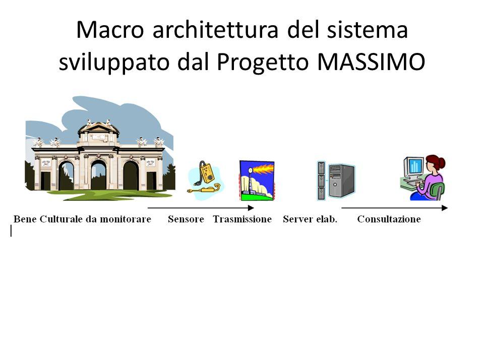 Macro architettura del sistema sviluppato dal Progetto MASSIMO