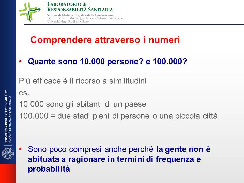 Quante sono 10.000 persone? e 100.000? Comprendere attraverso i numeri Sono poco compresi anche perché la gente non è abituata a ragionare in termini