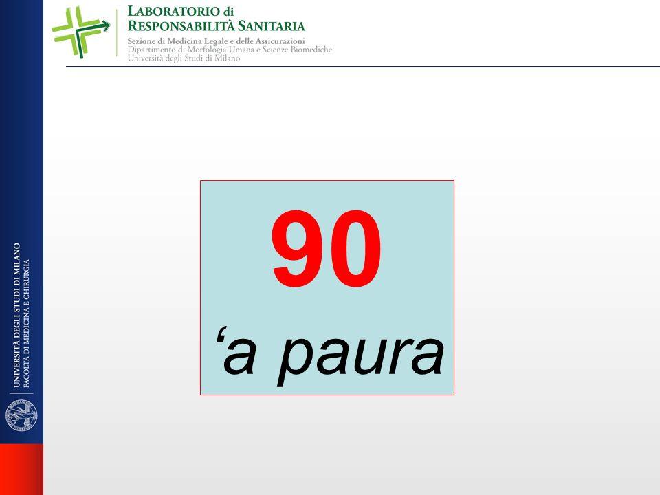 90 a paura