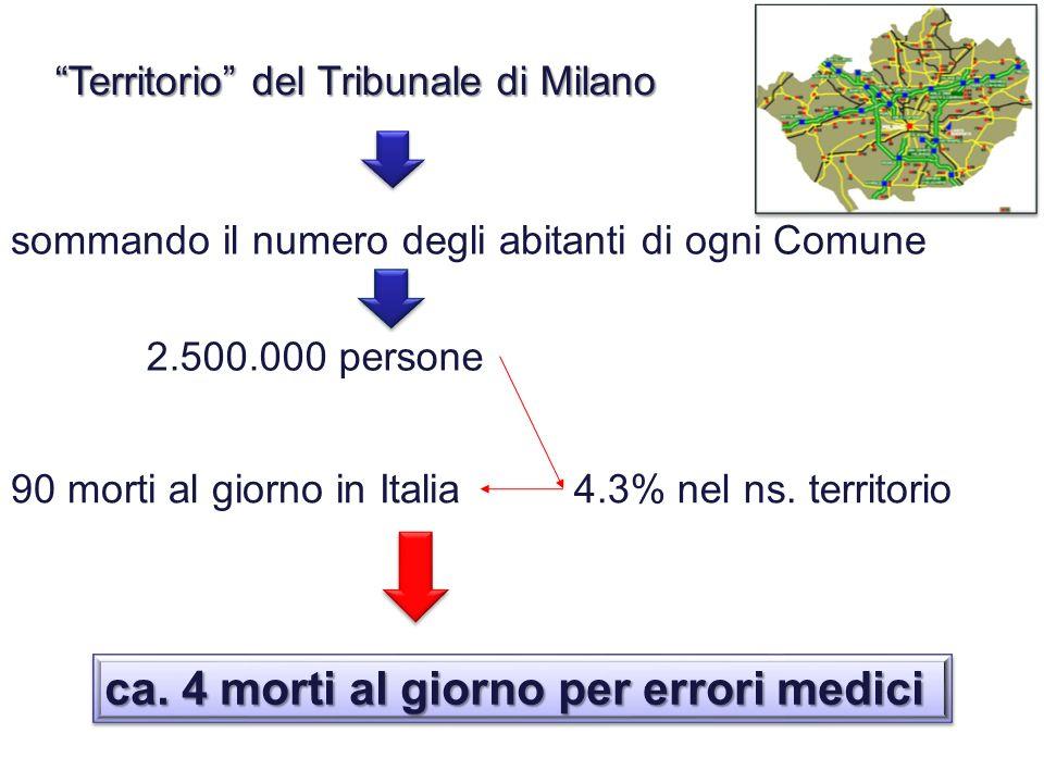 Territorio del Tribunale di Milano Territorio del Tribunale di Milano sommando il numero degli abitanti di ogni Comune 2.500.000 persone 90 morti al g