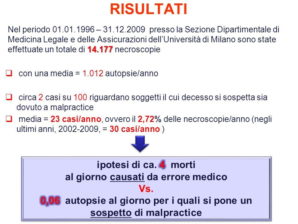 RISULTATI 14.177 Nel periodo 01.01.1996 – 31.12.2009 presso la Sezione Dipartimentale di Medicina Legale e delle Assicurazioni dellUniversità di Milan
