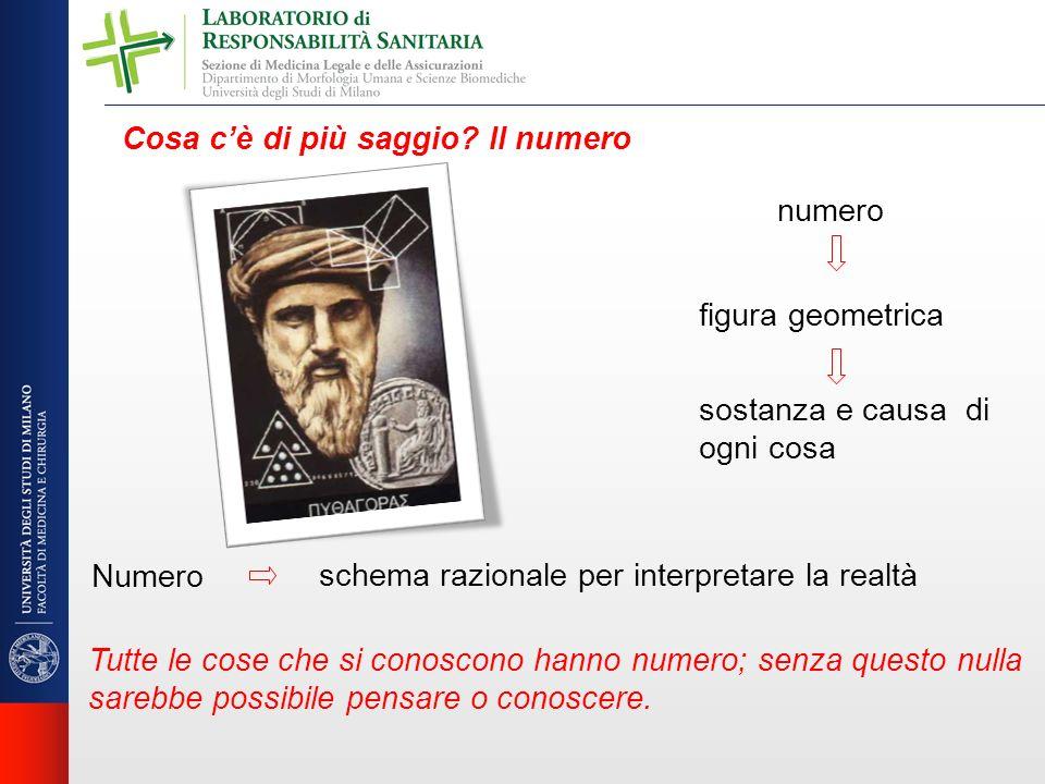 numero figura geometrica sostanza e causa di ogni cosa Numero schema razionale per interpretare la realtà Tutte le cose che si conoscono hanno numero;