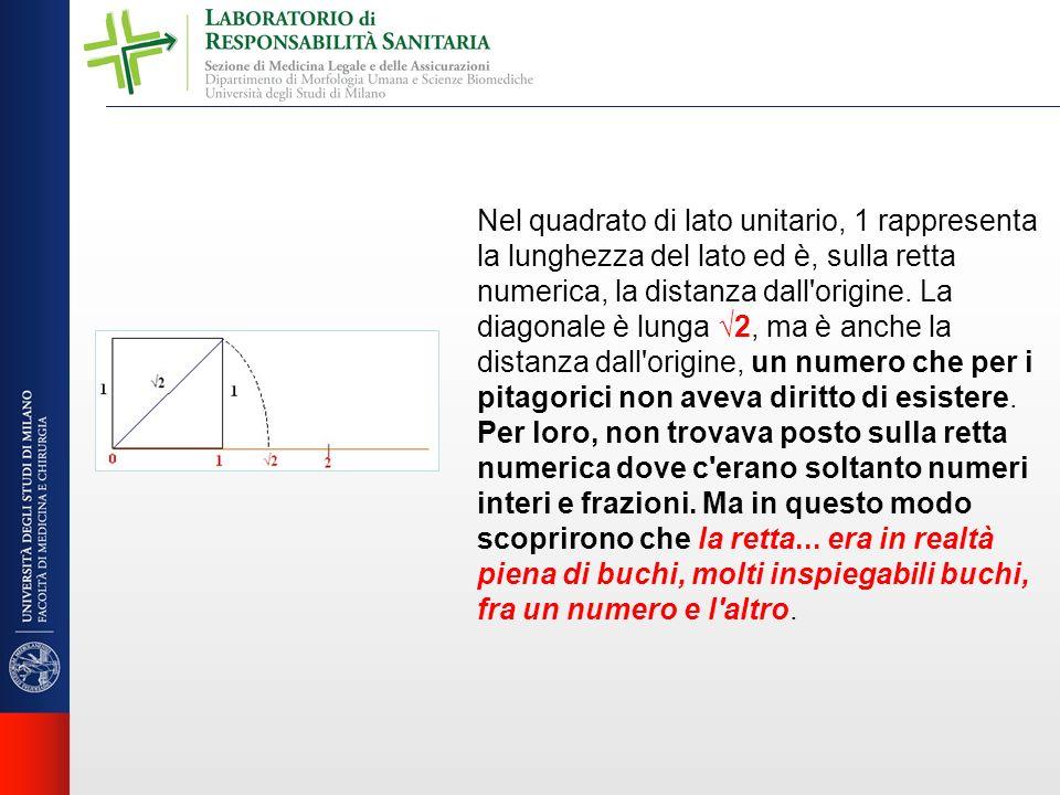 Nel quadrato di lato unitario, 1 rappresenta la lunghezza del lato ed è, sulla retta numerica, la distanza dall'origine. La diagonale è lunga 2, ma è