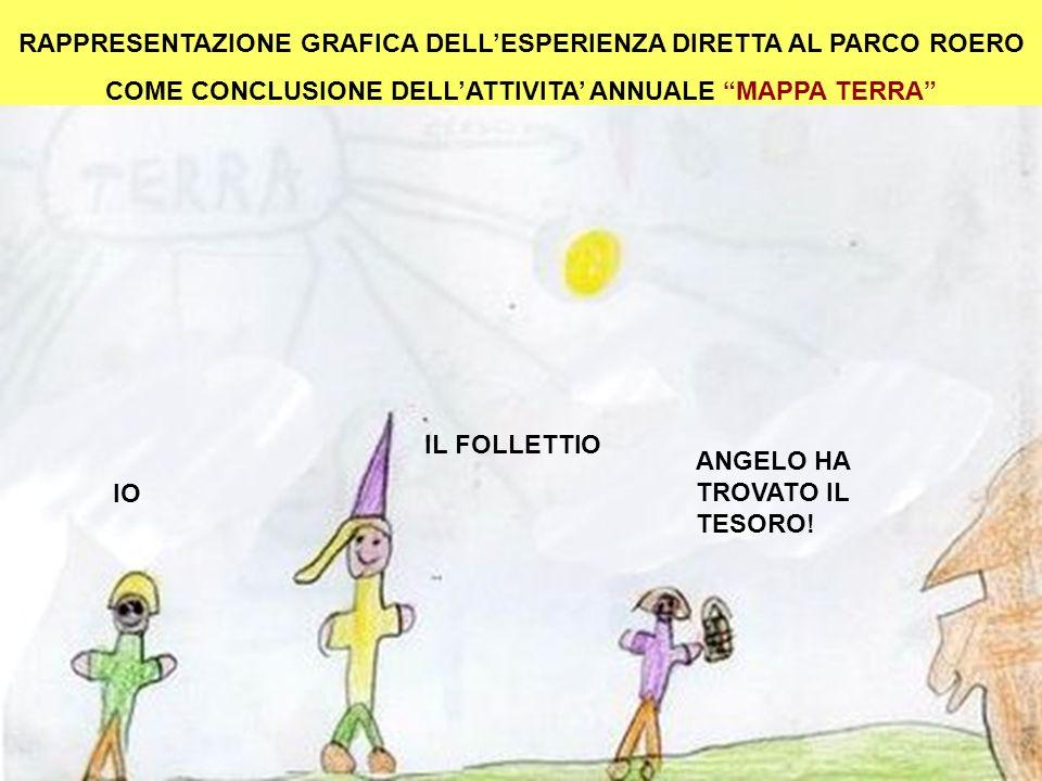 RAPPRESENTAZIONE GRAFICA DELLESPERIENZA DIRETTA AL PARCO ROERO COME CONCLUSIONE DELLATTIVITA ANNUALE MAPPA TERRA IO IL FOLLETTIO ANGELO HA TROVATO IL
