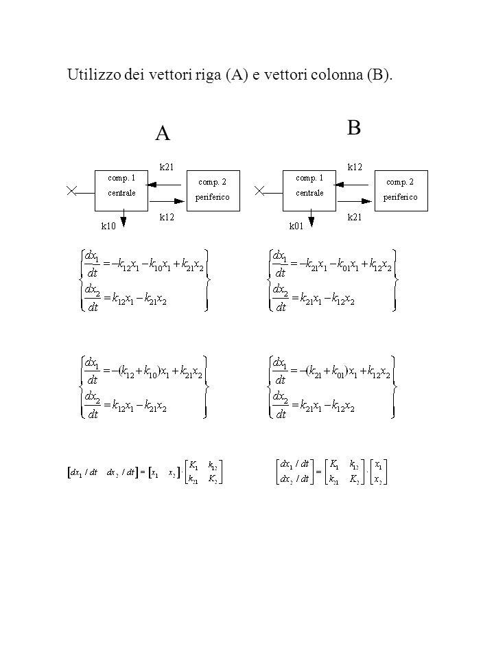 Utilizzo dei vettori riga (A) e vettori colonna (B). A B
