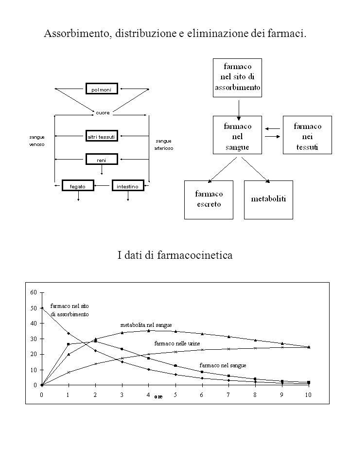 Assorbimento, distribuzione e eliminazione dei farmaci. I dati di farmacocinetica