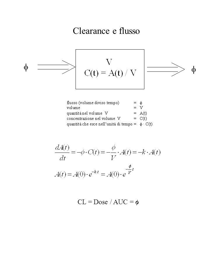 Clearance e flusso CL = Dose / AUC =