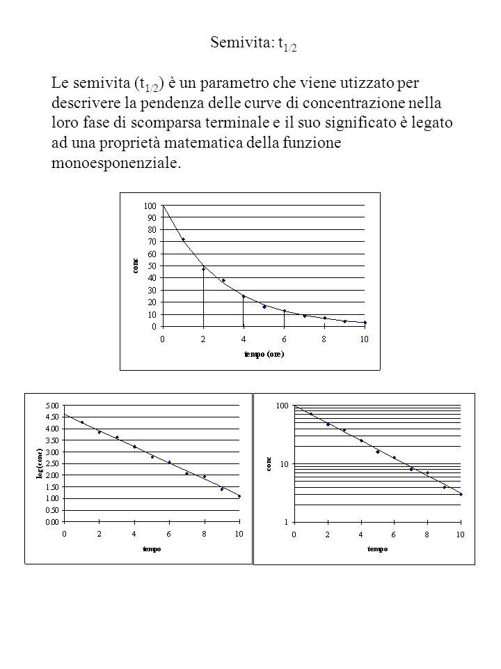 Semivita: t 1/2 Le semivita (t 1/2 ) è un parametro che viene utizzato per descrivere la pendenza delle curve di concentrazione nella loro fase di scomparsa terminale e il suo significato è legato ad una proprietà matematica della funzione monoesponenziale.