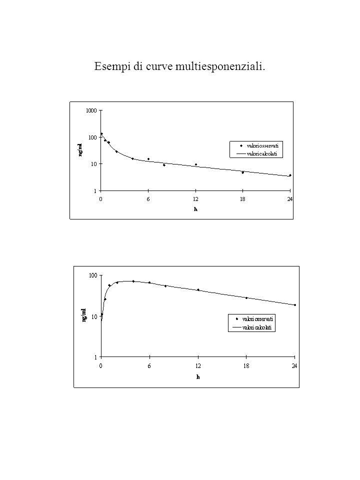 Esempi di curve multiesponenziali.