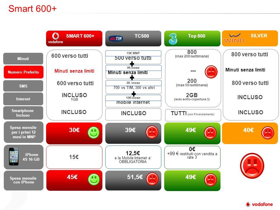 Smart 600+ 700 vs TIM, 300 vs altri 6 /mese 4/mese Minuti senza limiti SMART 600+ TC500 Top 800 Minuti Numero Preferito Spesa mensile per i primi 12 mesi in MNP Spesa mensile con iPhone Minuti senza limiti 500 verso tutti 303949 SMS iPhone 4S 16 GB 12,5 e la Mobile Internet e OBBLIGATORIA 15 600 verso tutti 4551,549 Internet INCLUSO 1GB 600 verso tutti 19 MNP Smartphone Incluso INCLUSO TUTTI (con Finanziamento) Minuti senza limiti 800 (max 200/settimana) 200 (max 50/settimana) 2GB (solo sotto copertura 3) mobile internet 10/mese 0 +99 restituiti con vendita a rate 3 --- SILVER 40 800 verso tutti INCLUSO 800 verso tutti Minuti senza limiti INCLUSO