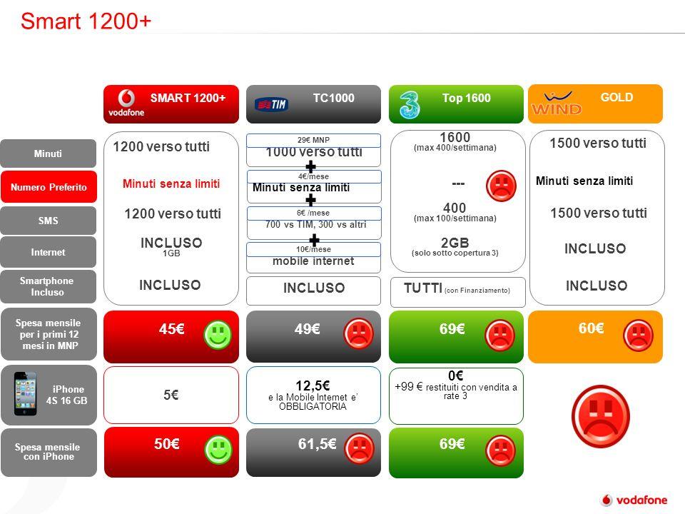 Smart 1200+ 700 vs TIM, 300 vs altri 6 /mese 4/mese Minuti senza limiti SMART 1200+ TC1000 Top 1600 Minuti Numero Preferito Spesa mensile per i primi 12 mesi in MNP Spesa mensile con iPhone Minuti senza limiti 1000 verso tutti 454969 SMS iPhone 4S 16 GB 12,5 e la Mobile Internet e OBBLIGATORIA 5 1200 verso tutti 5061,569 Internet INCLUSO 1GB 1200 verso tutti 29 MNP Smartphone Incluso INCLUSO TUTTI (con Finanziamento) Minuti senza limiti 1600 (max 400/settimana) 400 (max 100/settimana) 2GB (solo sotto copertura 3) mobile internet 10/mese 0 +99 restituiti con vendita a rate 3 --- GOLD 60 1500 verso tutti INCLUSO 1500 verso tutti Minuti senza limiti INCLUSO