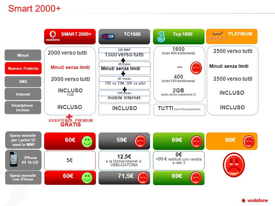 Smart 2000+ ASSISTENZA PREMIUM GRATIS 700 vs TIM, 300 vs altri 6 /mese 4/mese Minuti senza limiti SMART 2000+ TC1500Top 1600 Minuti Numero Preferito Spesa mensile per i primi 12 mesi in MNP Spesa mensile con iPhone Minuti senza limiti 1500 verso tutti 605969 SMS iPhone 4S 16 GB 12,5 e la Mobile Internet e OBBLIGATORIA 5 2000 verso tutti 6071,569 Internet INCLUSO 1GB 2000 verso tutti 39 MNP Smartphone Incluso INCLUSO TUTTI (con Finanziamento) Minuti senza limiti 1600 (max 400/settimana) 400 (max 100/settimana) 2GB (solo sotto copertura 3) mobile internet 10/mese 0 +99 restituiti con vendita a rate 3 --- PLATINUM 80 2500 verso tutti INCLUSO 2500 verso tutti Minuti senza limiti INCLUSO