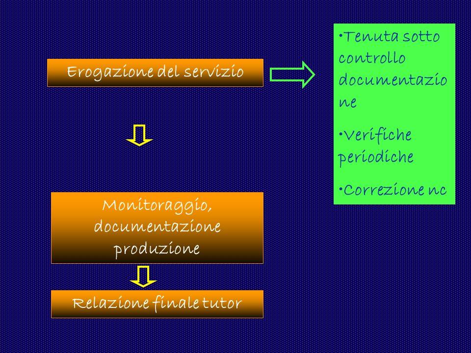 Erogazione del servizio Monitoraggio, documentazione produzione Relazione finale tutor Tenuta sotto controllo documentazio ne Verifiche periodiche Cor