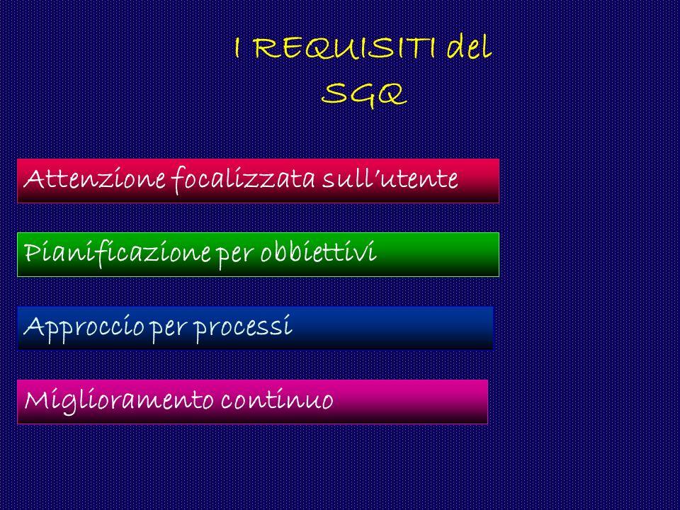 Attenzione focalizzata sullutente Pianificazione per obbiettivi Approccio per processi Miglioramento continuo I REQUISITI del SGQ
